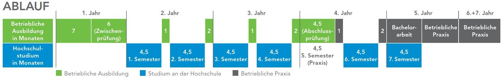 Duales Studium bei Gruber - Theorie und Praxis vereint.