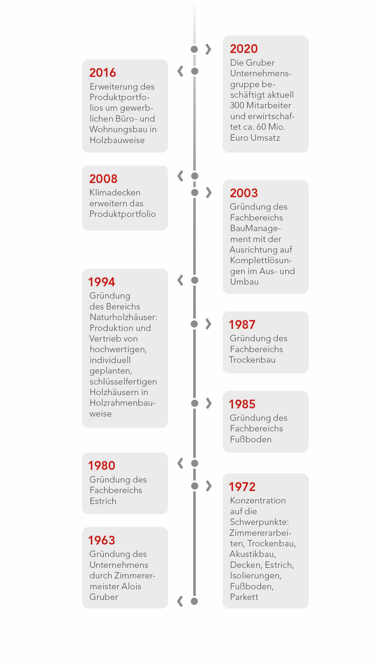 Firmengeschichte