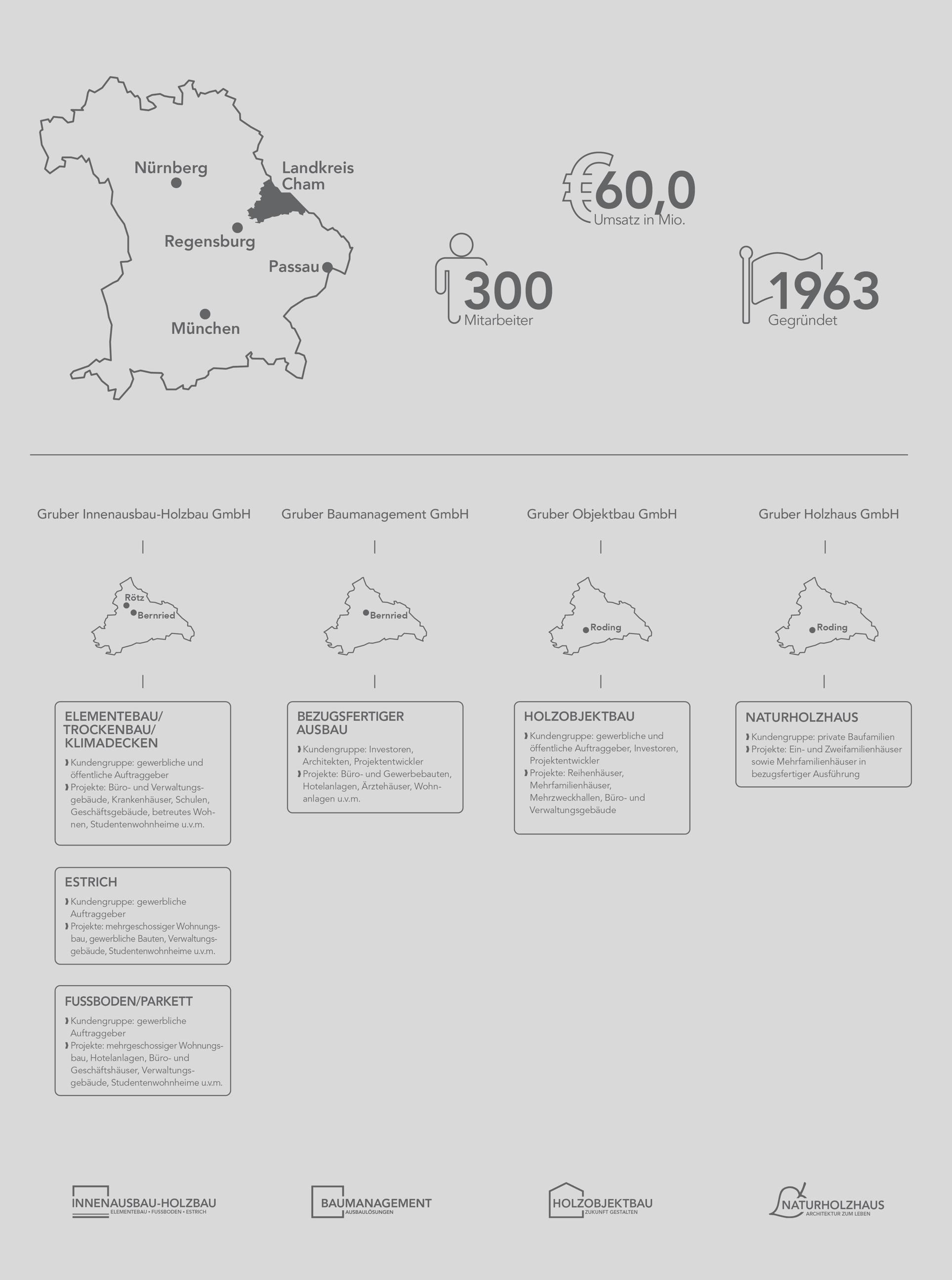 Infografik Unternehmensstruktur
